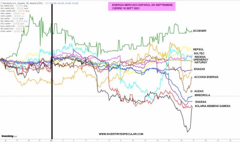 ENERGIA-17-SEPTIEMBRE-2021-1% - Solaria y Siemens Gamesa se comieron el marrón