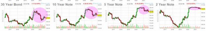 FUTUROS-BONOS-USA-27-SEPTIEMBRE-2021% - ¿Es el momento de cortos a medio plazo en futuros sobre bonos y notas USA?