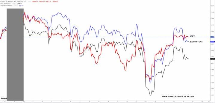 IBEX-VS-INDICES-24-SEPTIEMBRE-2021% - Este septiembre el Ibex supera a la media europea