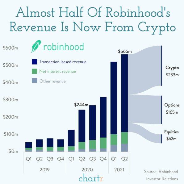 INFOGRAFIA-ROBINHOOD% - La mitad de los ingresos de Robinhood le vienen de las criptos