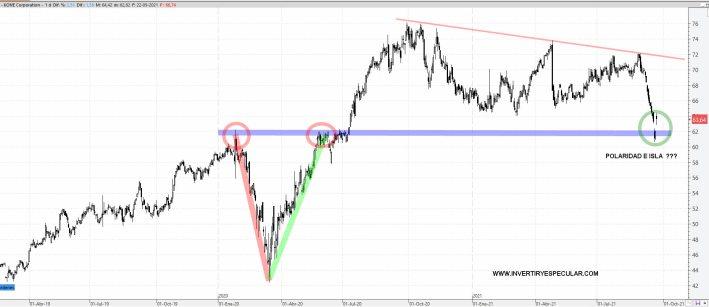 KONE-23-SEPTIEMBRIE-2021% - Dos acciones del Euro Stoxx con un momento técnico muy seductor para comprar