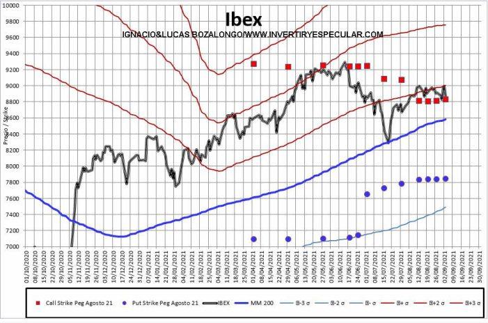 MEFF-2-6-SEPTIEMBRE-2021% - Por qué está tan refrenado el IBEX