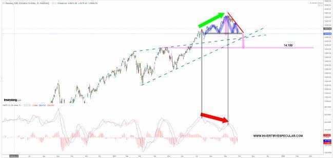 NASDAQ-100-29-SEPTIEMBRE-2021% - El Nasdaq 100 no dibuja bonito