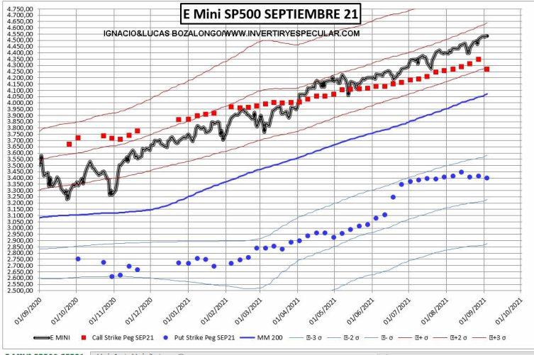 OPCIONES-SP500-1-7-SEPTIEMBRE-2021% - Se liquidaron Calls la semana pasada en el SP500