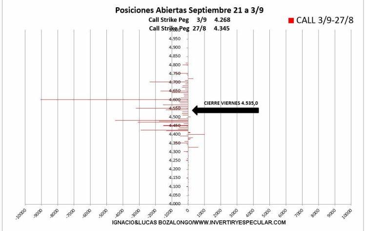 OPCIONES-SP500-2-7-SEPTIEMBRE-2021% - Se liquidaron Calls la semana pasada en el SP500
