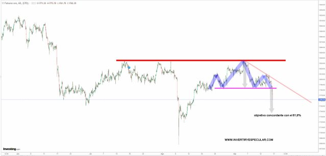 ORO-16-SEPTIEMBRE-2021-1% - El Oro raja a la baja