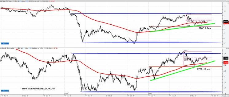 REPSOL-Y-CAIXABANK-14-SEPTIEMBRE-2021% - Repsol y Caixabank dos perfiles técnicos similares en empresas dan dispares