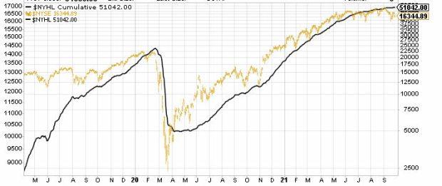 amplitud-2-30-septiembre% - Actualización de la amplitud de mercado