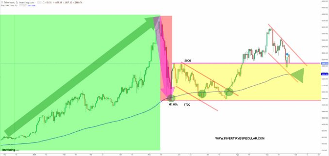 etherum-24-septiembre-2021% - Mala semana para el Bitcoin