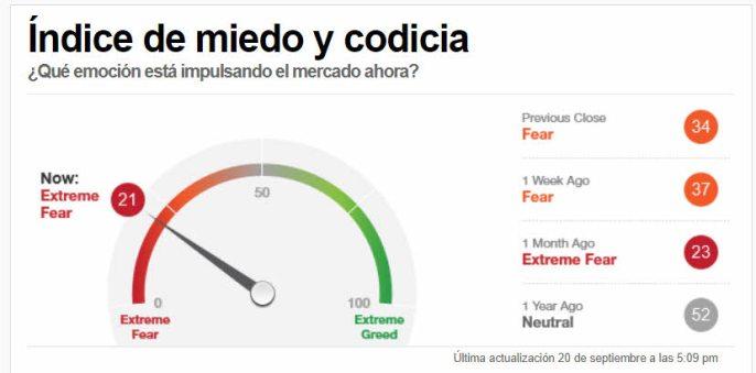 indicador-miedo-21-septiembre% - A  última hora los futuros rebotaron tras una volátil sesión