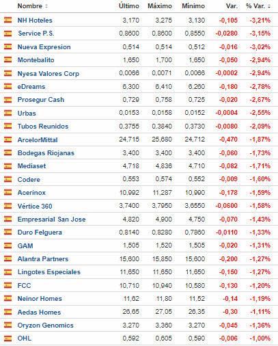 mas-caen-21-septiembre% - Caen más de un 1% con un mercado que rebota más de un 1%