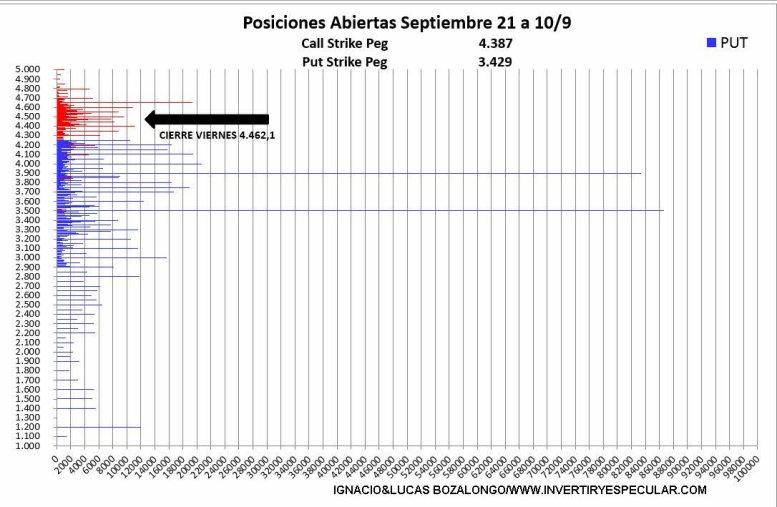 opciones-sp-14-septiembre-1% - El vencimiento de septiembre será en zona alta de precios