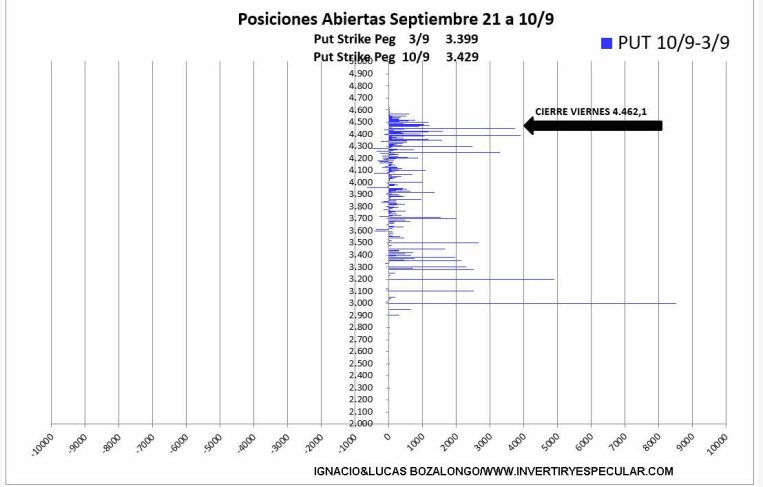opciones-sp-14-septiembre-4% - El vencimiento de septiembre será en zona alta de precios