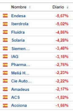 pierden-mas-que-el-ibex-15-septiembre% - ibex lastrado por las dos grandes elétricas es el peor de Europa hoy