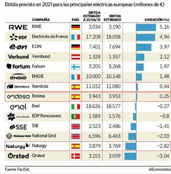 proyecciones-electricas% - Creer que las Eléctricas se forran a estos precios del recibo es pura manipulación social