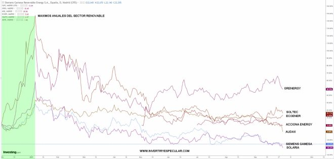 renovables-30-septiembre-2021% - Audax malas noticias corporativas y abajo fuerte