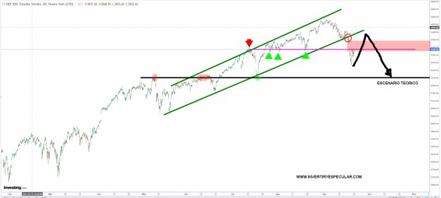 sp500-22-septiembre-2021% - Escenario técnico a contemplar