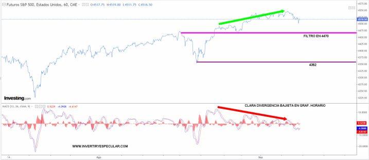 sp500-8-septiembre-2021% - SP500 en clara divergencia bajista horaria