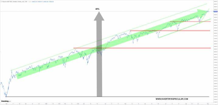 sp500-horario-2-septiembre-2021% - La paradoja de rentabilidad fut. Euro stoxx 50 vs fut. SP 500