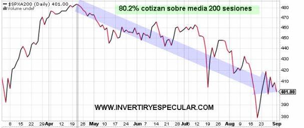 valores-sobre-mm200-2-septiembre-2021% - El sentimiento de la masa a cierre de sesión mejora bastante