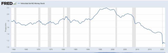 velocidad-del-dinero-17-septiembre% - Dinero en circulación y velocidad del dinero