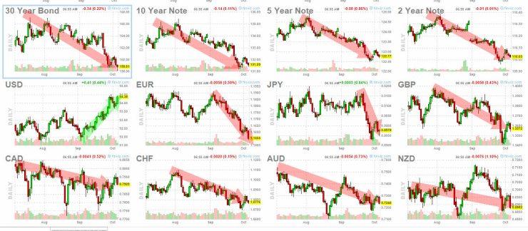 6-octubre-bonos-y-forex% - Quien gana y pierde en el riguroso corto plazo
