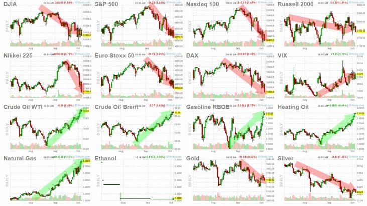 6-octubre-indices-energia-y-metales% - Quien gana y pierde en el riguroso corto plazo