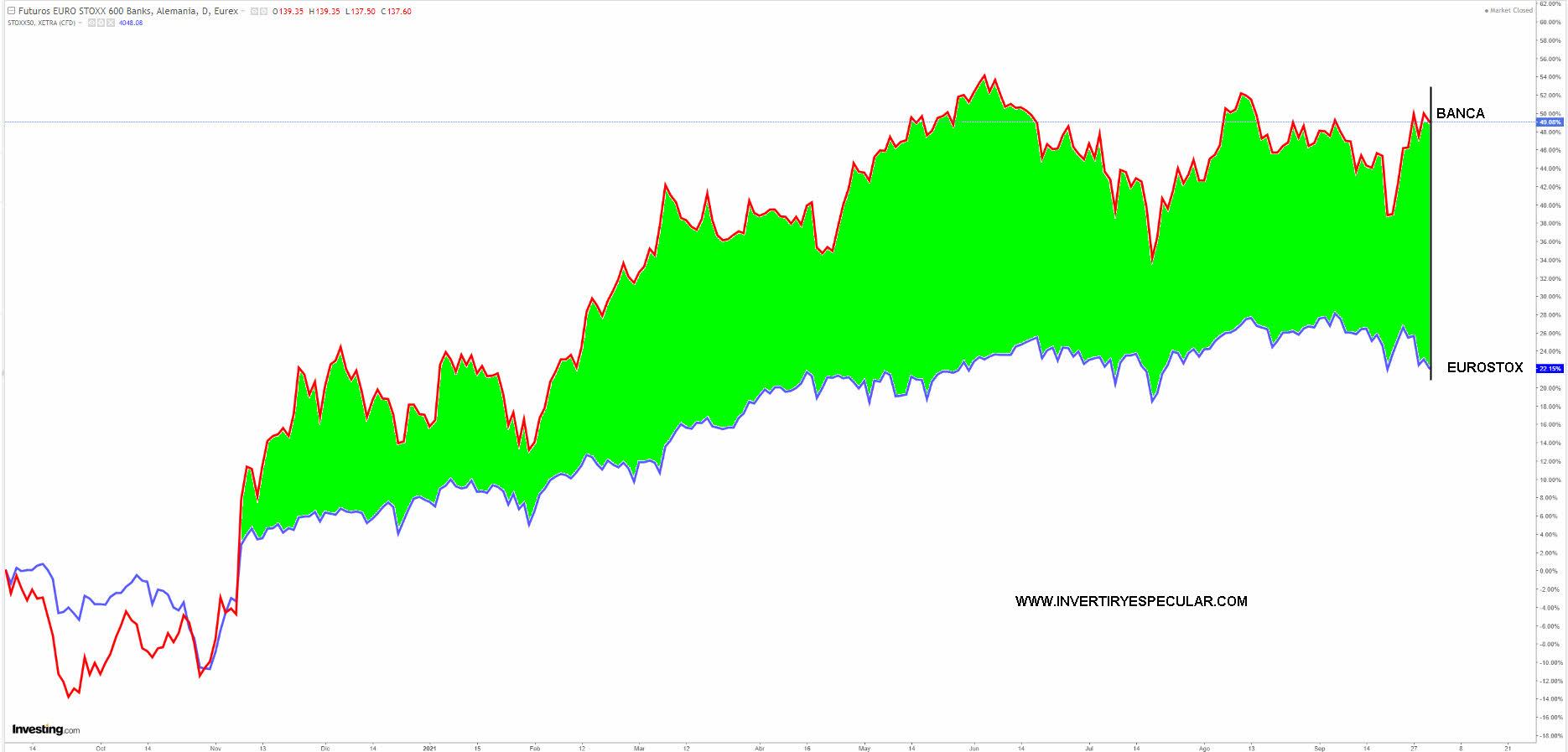 BANCA-VS-EURO-STOXX-1-OCTUBRE-2021% - Creemos que los dividendos pueden ser un chaleco salvavidas para el Ibex