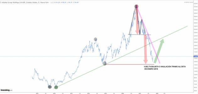 alibaba-8-octubre-2021% - Alibaba a precios de saldo