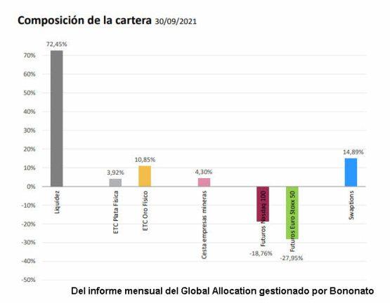 cierre-cartera-bononato-septiembre-2021% - Vistazo a la distribución al cierre de septiembre de la Global Allocation FI