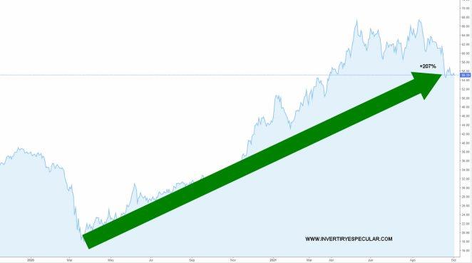 etf-acero-slx-5-octubre-2021% - Mira quien se dobla y triplica también en año y pico