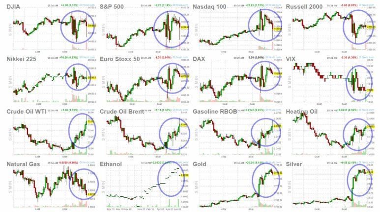 mercados-8-octubre-1% - Reacciones de mercado tras el dato de empleo de hoy