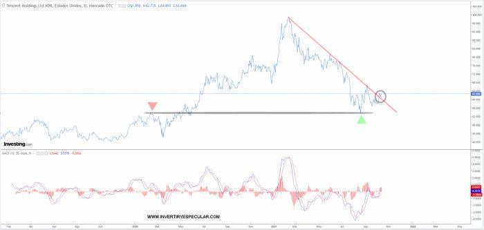 tencent-13-octubre-2021% - La holandesa PROSUS dando una incipiente señal de compra