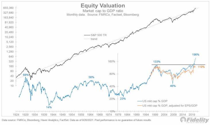 valoracion-mercado-sobre-pib-octubre% - Cuidado con guiarnos con la relación capitalización bursátil / PIB