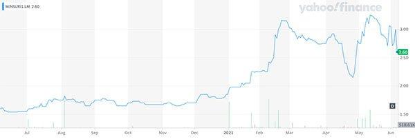 Minsur price chart tin