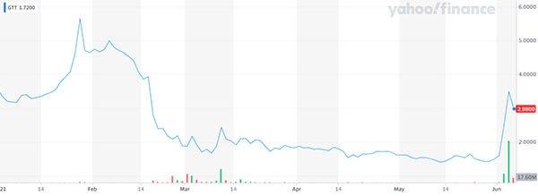 GTT share price chart year to date