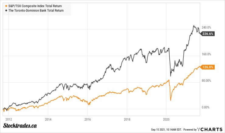 TSE:TD Vs TSX Index