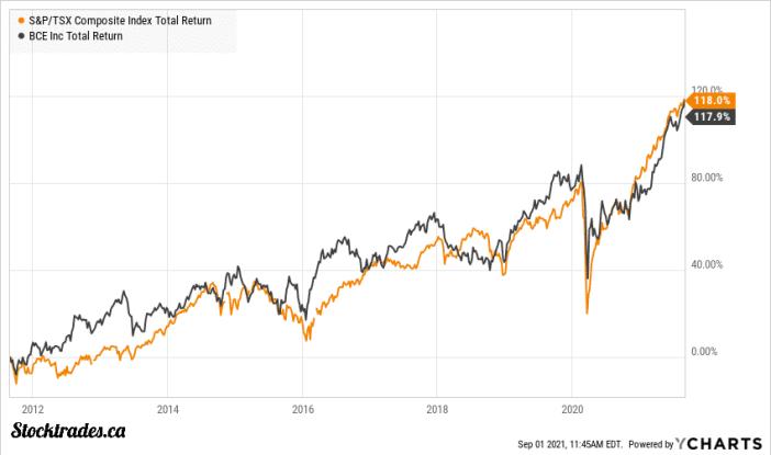 TSE:BCE Stock Vs TSX Index