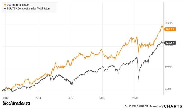 TSE:BCE Vs TSX Index