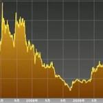 中国株の塩漬け株郡が急上昇。バブルの入り口に来てる?