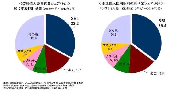 主要オンライン証券会社売買関係シェア-2013-SBI