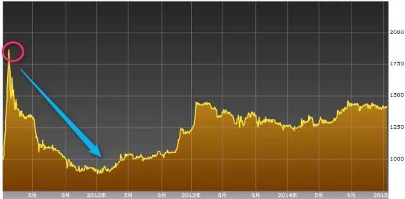 ラオス株価指数チャート