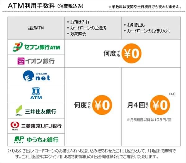 ソニー銀行 ATM利用手数料無料
