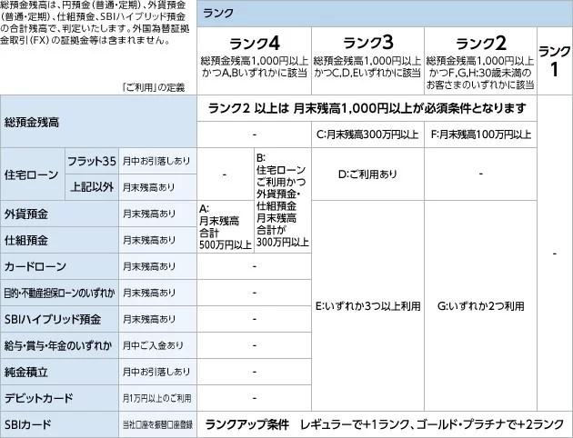 住信SBIネット銀行ランク制度