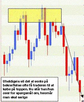 Trader køber på toppen