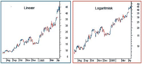 Lineær og logaritmisk prissøjle