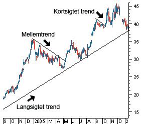 Kortsigtet trend, mellemtrend og langsigtet trend