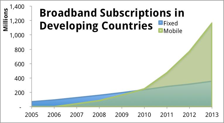 mobile vs fixed broadband