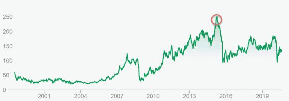 Volkswagen_aktie_pris_følelser