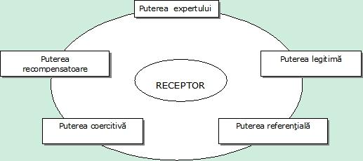 Procesul de comunicare
